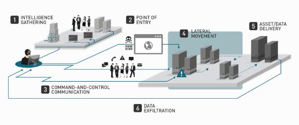 6 steps targeted attack methodology